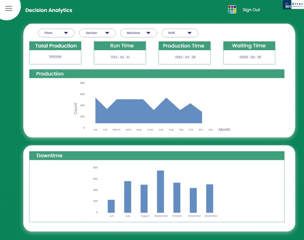 Atspl-IOT-Decision-Analytics-Dashboard