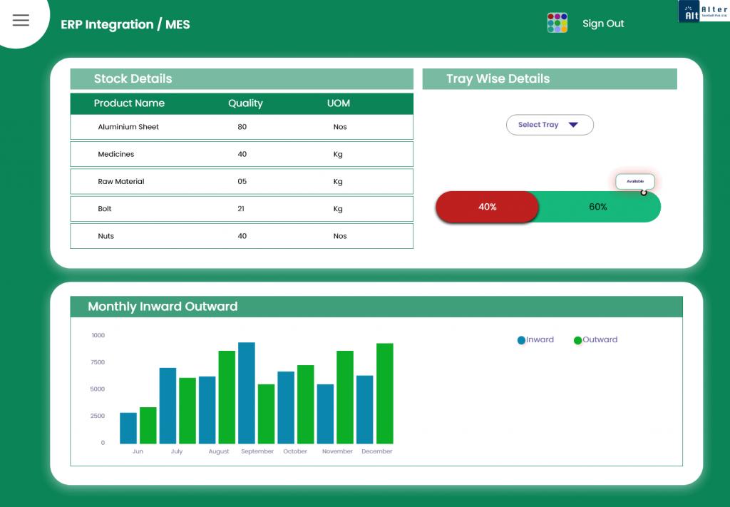Atspl-IOT-ERP-Integration -MES-Dashboard